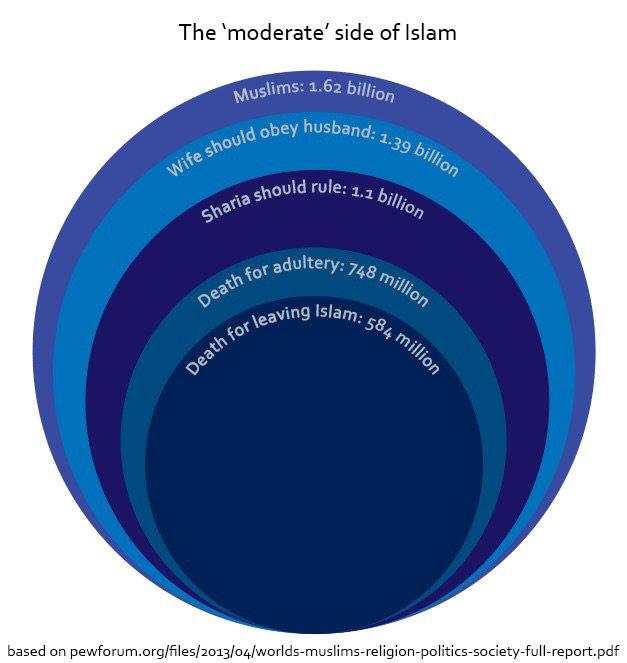 moderate-islam
