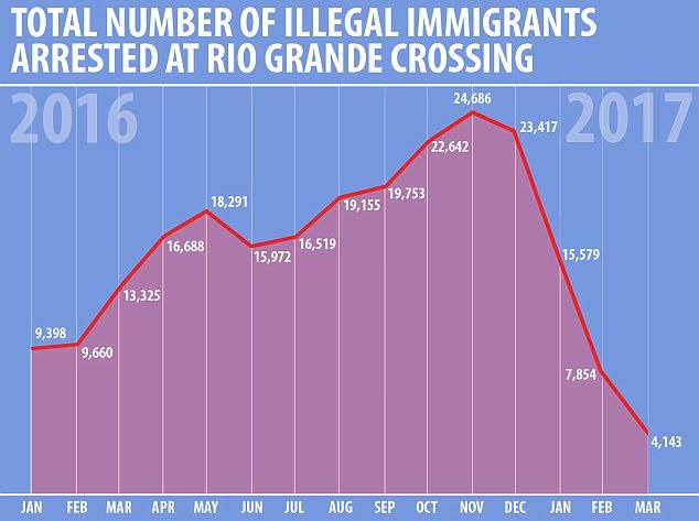 border-crossing-graph